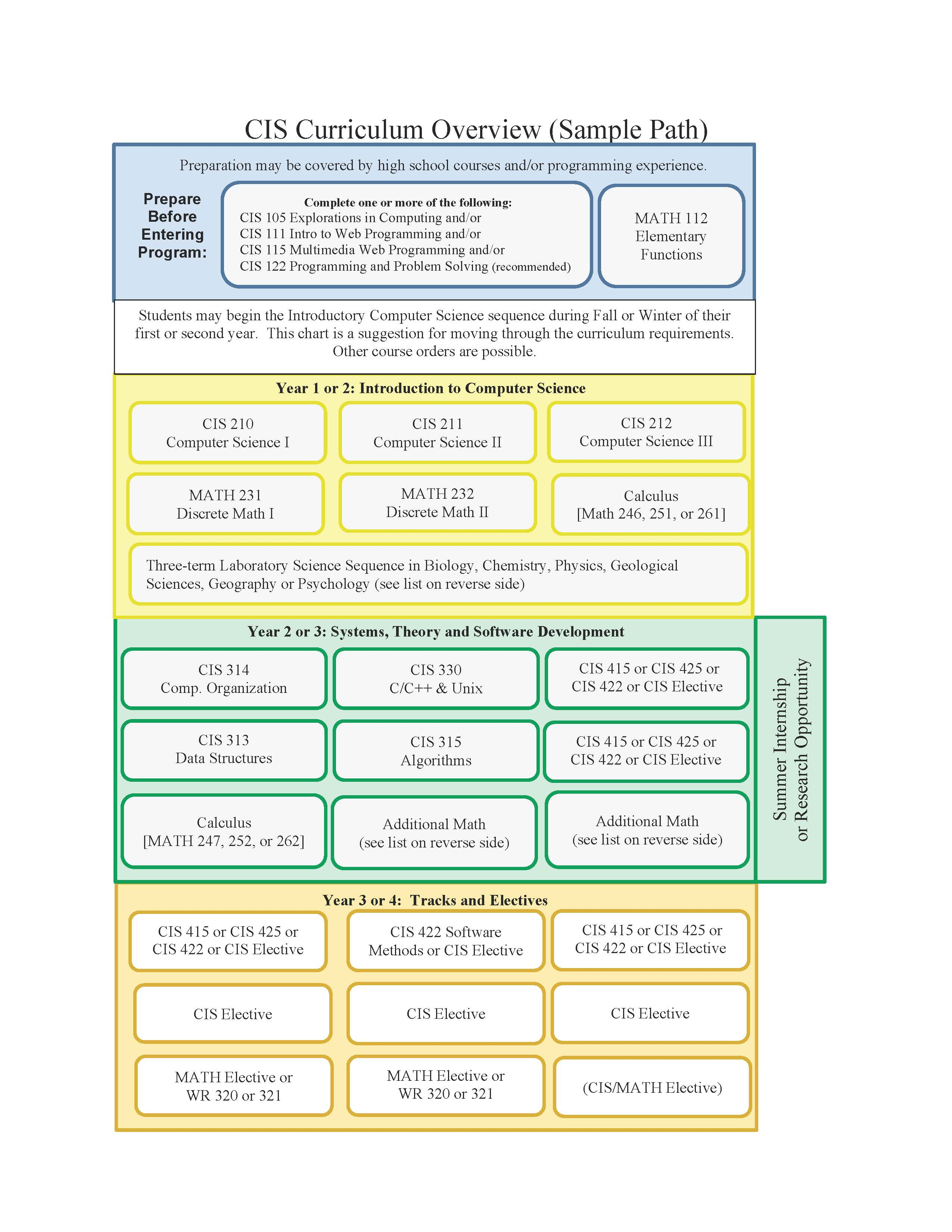 Sample Pathway 1